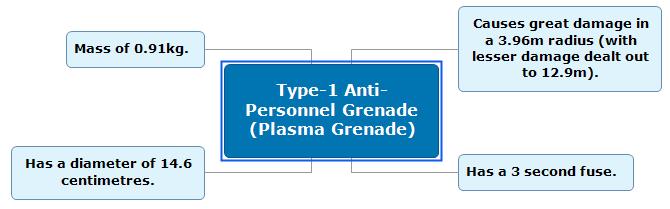 Plasma Grenade MindMap Screenshot